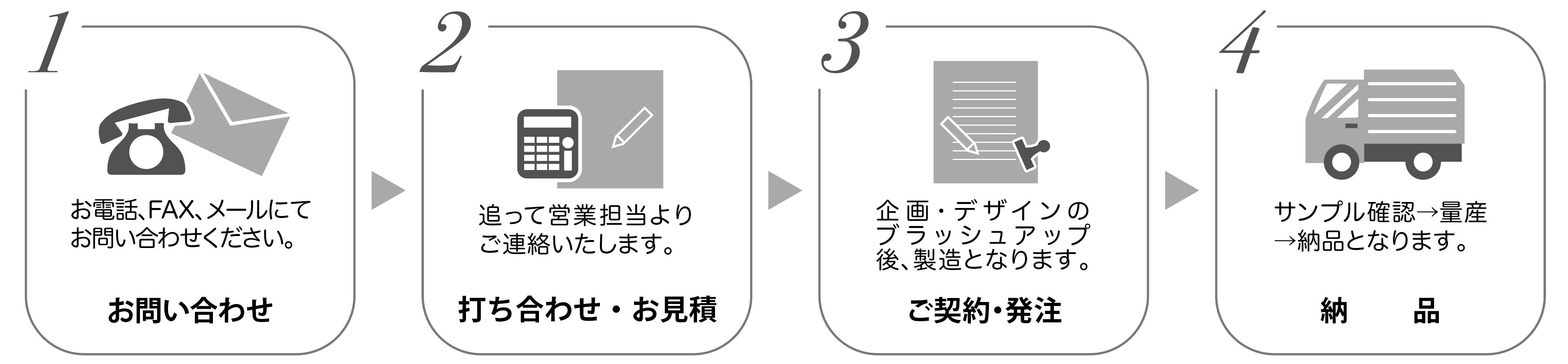 琉球ワークスのノベルティグッズ企画 オリジナルグッズの制作 商品できるまでの流れ